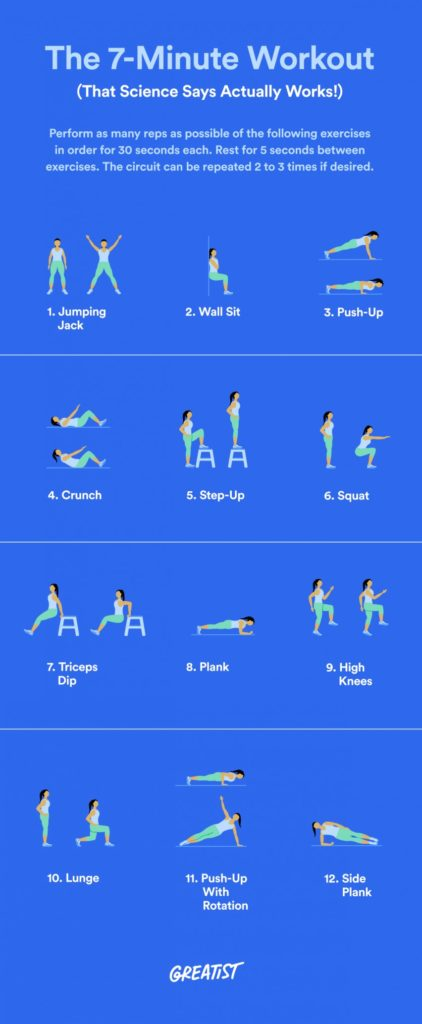 "An infographic for ""The 7-Minute Workout (That Science Says Actually Works!)"" which explains that you should ""Perform as many reps as possible of the following exercises in order for 30 seconds each. Rest for 5 seconds between exercises. The circuit can be repeated 2 to 3 times if desired."" with illustrations of 12 different exercises below, including Jumping Jack, Wall Sit, Push-up, Crunch, Step-Up, Squat, Triceps Dip, Plank, High Knees, Lunge, Push-up with rotation and Side Plank."