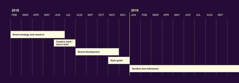 A timeline showing February 2018 to September 2019 on a dark purple background, with beige boxes to denote phases in order, some overlapping: starting with brand strategy and research (5 months), creative brief / return brief (2 months), brand development (4 months), style guide (2 months), and finally iteration and refinement (Jan to Sep 2019).